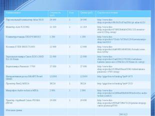 Смета проекта Наименование Стоимость (руб) К-во Сумма (руб) Ссылка на источни