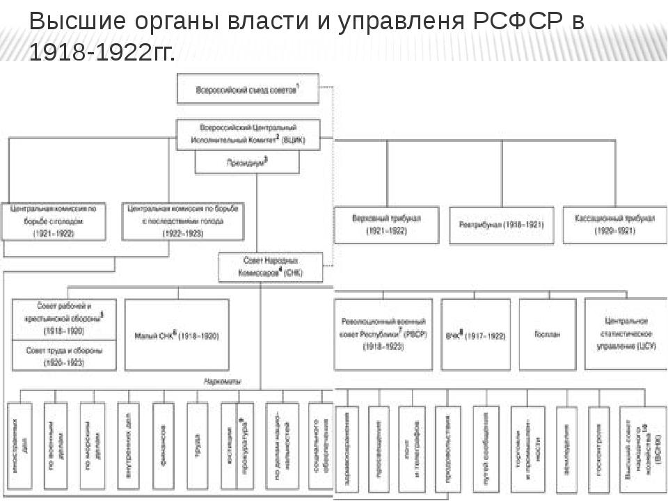 Высшие органы власти и управленя РСФСР в 1918-1922гг.