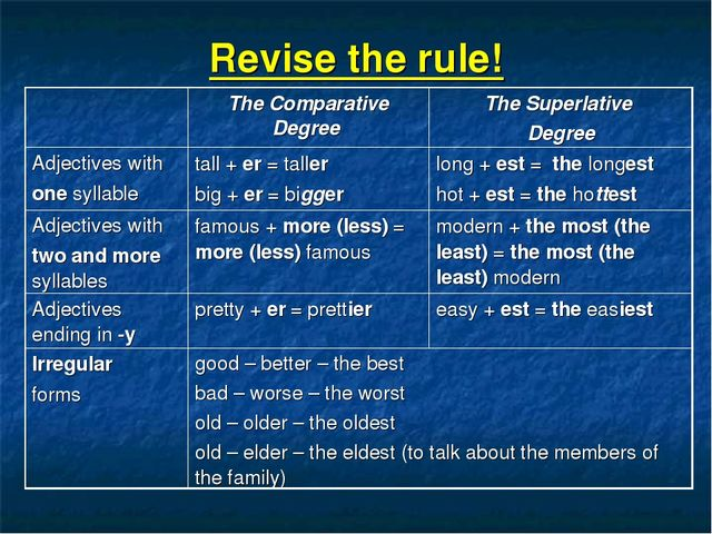 Revise the rule! 	The Comparative Degree 	The Superlative Degree Adjectives w...