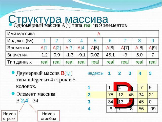 B Структура массива Одномерный массив А[i] типа real из 9 элементов Двумерный...