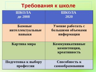 Требования к школе ШКОЛА до 2008ШКОЛА 2020 Базовые интеллектуальные навыки
