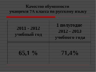 Качество обученности учащихся 7А класса по русскому языку 2011 - 2012 учебный