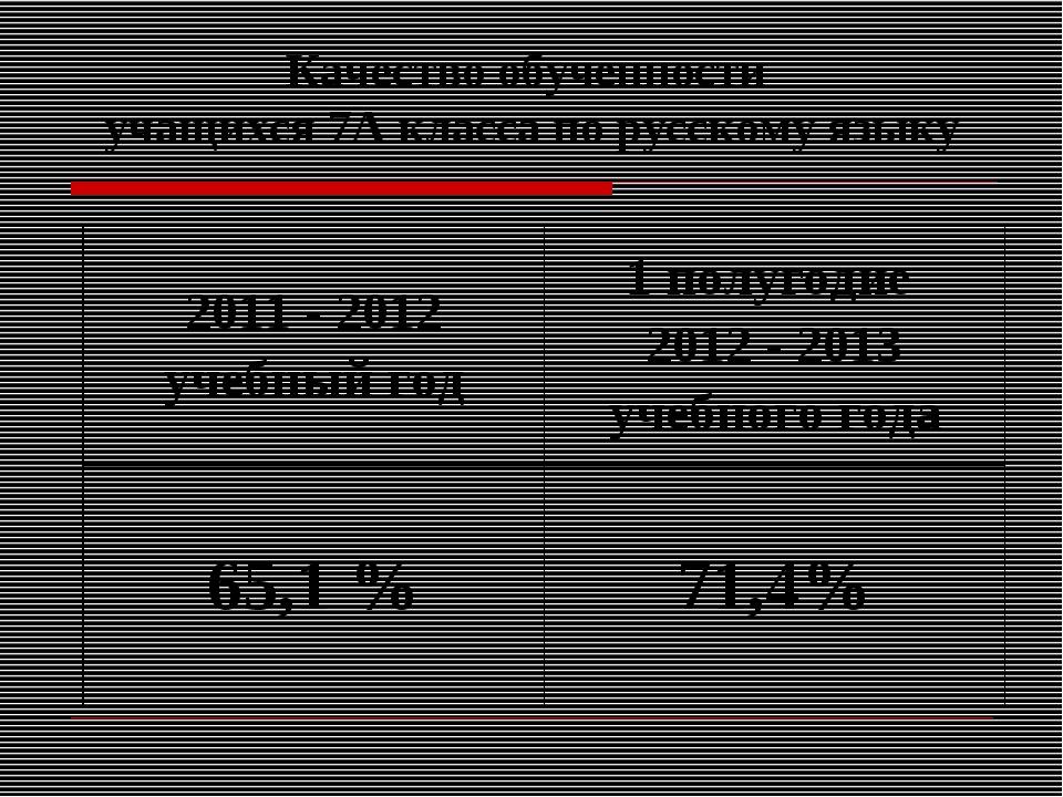 Качество обученности учащихся 7А класса по русскому языку 2011 - 2012 учебный...