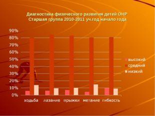 Диагностика физического развития детей ОНР Старшая группа 2010-2011 уч.год н