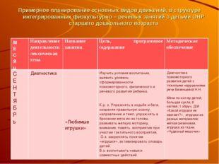 Примерное планирование основных видов движений, в структуре интегрированных ф