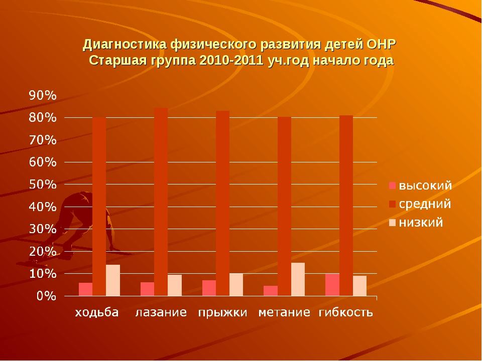 Диагностика физического развития детей ОНР Старшая группа 2010-2011 уч.год н...