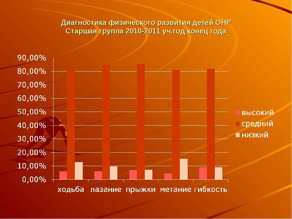 Диагностика физического развития детей ОНР Старшая группа 2010-2011 уч.год ко...