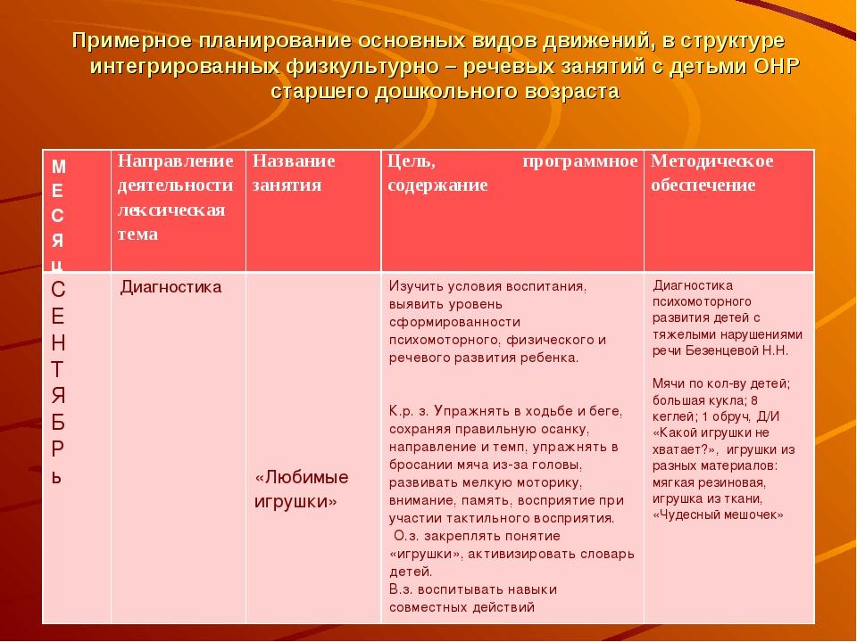 Примерное планирование основных видов движений, в структуре интегрированных ф...