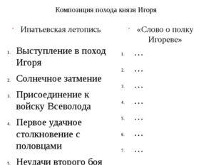 Ипатьевская летопись Выступление в поход Игоря Солнечное затмение Присоединен