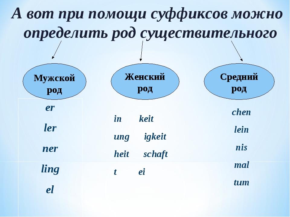 А вот при помощи суффиксов можно определить род существительного er ler ner l...