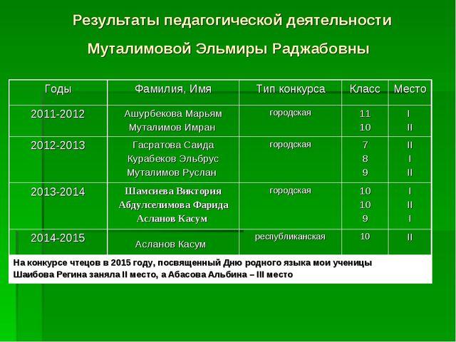 Результаты педагогической деятельности Муталимовой Эльмиры Раджабовны