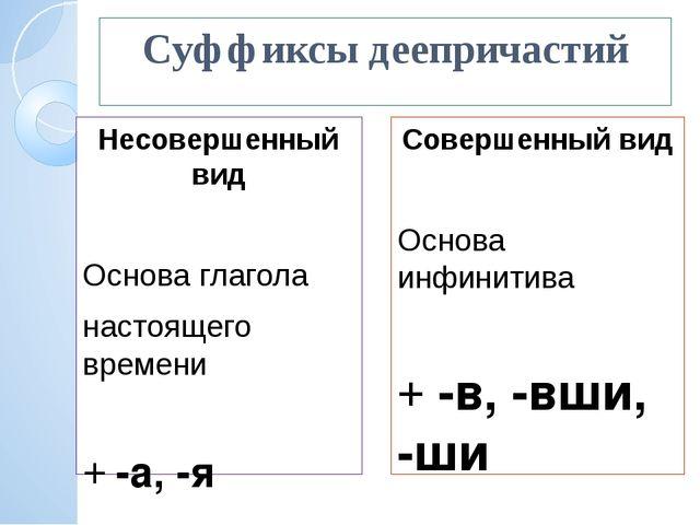 Суффиксы деепричастий Несовершенный вид Основа глагола настоящего времени +...