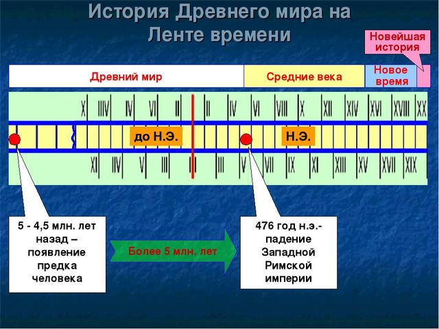 История Древнего мира на Ленте времени Древний мир 5 - 4,5 млн. лет назад – п...