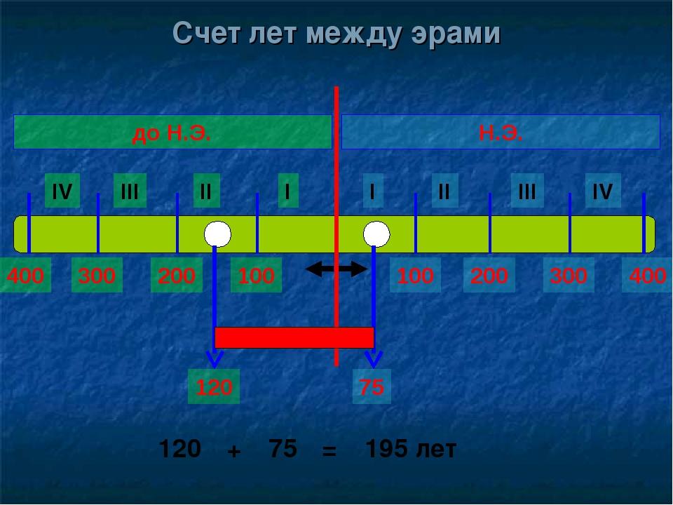 Счет лет между эрами I II III IV I II III IV Н.Э. до Н.Э. 100 200 300 400 100...