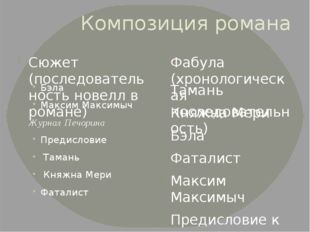Композиция романа Сюжет (последовательность новелл в романе) Фабула (хронолог