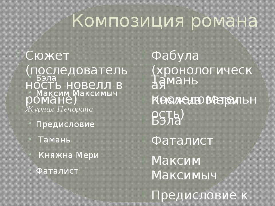 Композиция романа Сюжет (последовательность новелл в романе) Фабула (хронолог...