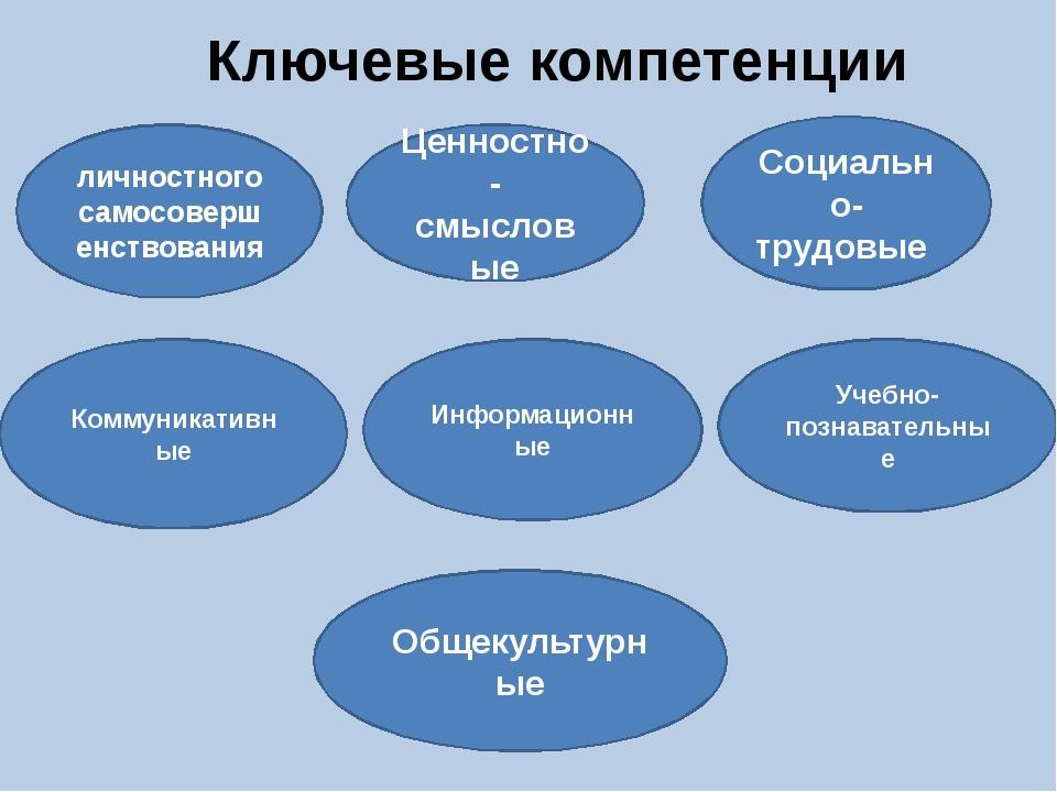 Ключевые компетенции личностного самосовершенствования Ценностно-смысловые Со...