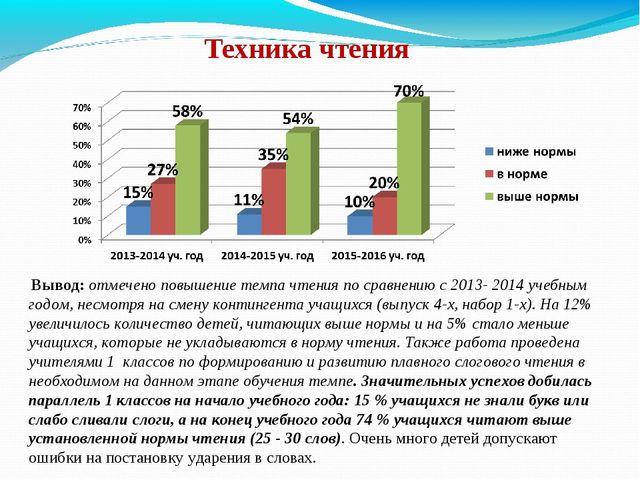 Техника чтения Вывод: отмечено повышение темпа чтения по сравнению с 2013- 20...