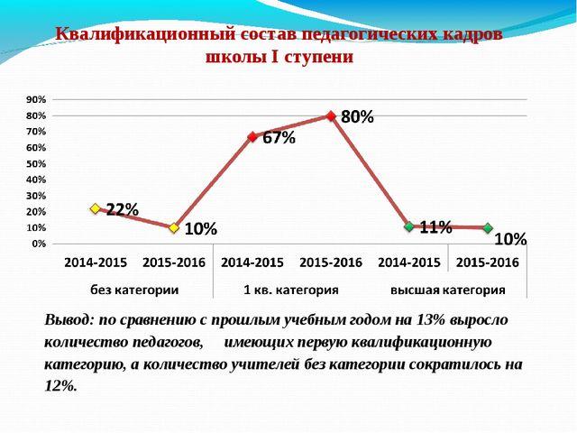 Квалификационный состав педагогических кадров школы I ступени Вывод: по сравн...