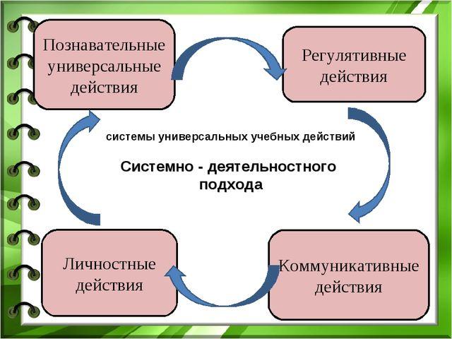 Личностные действия Регулятивные действия Познавательные универсальные действ...