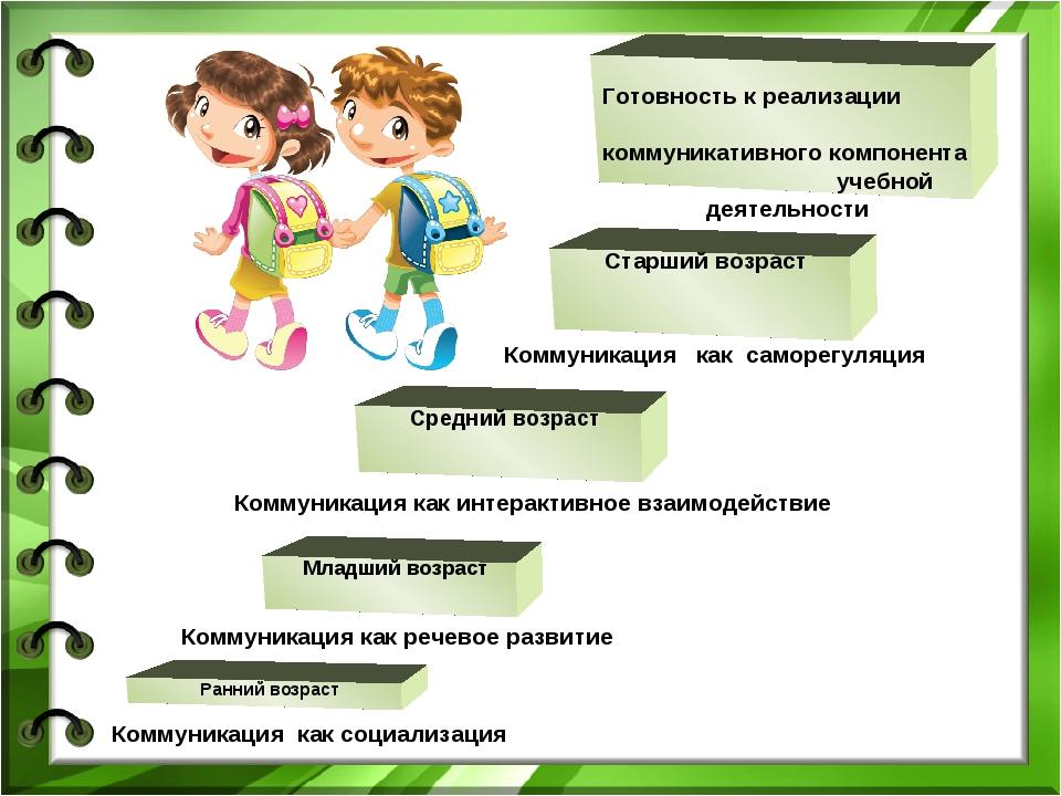 Средний возраст Младший возраст Ранний возраст Старший возраст Готовность к р...