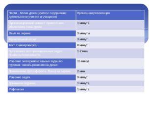 Части – блоки урока (краткое содержание деятельности учителя и учащихся) Вре