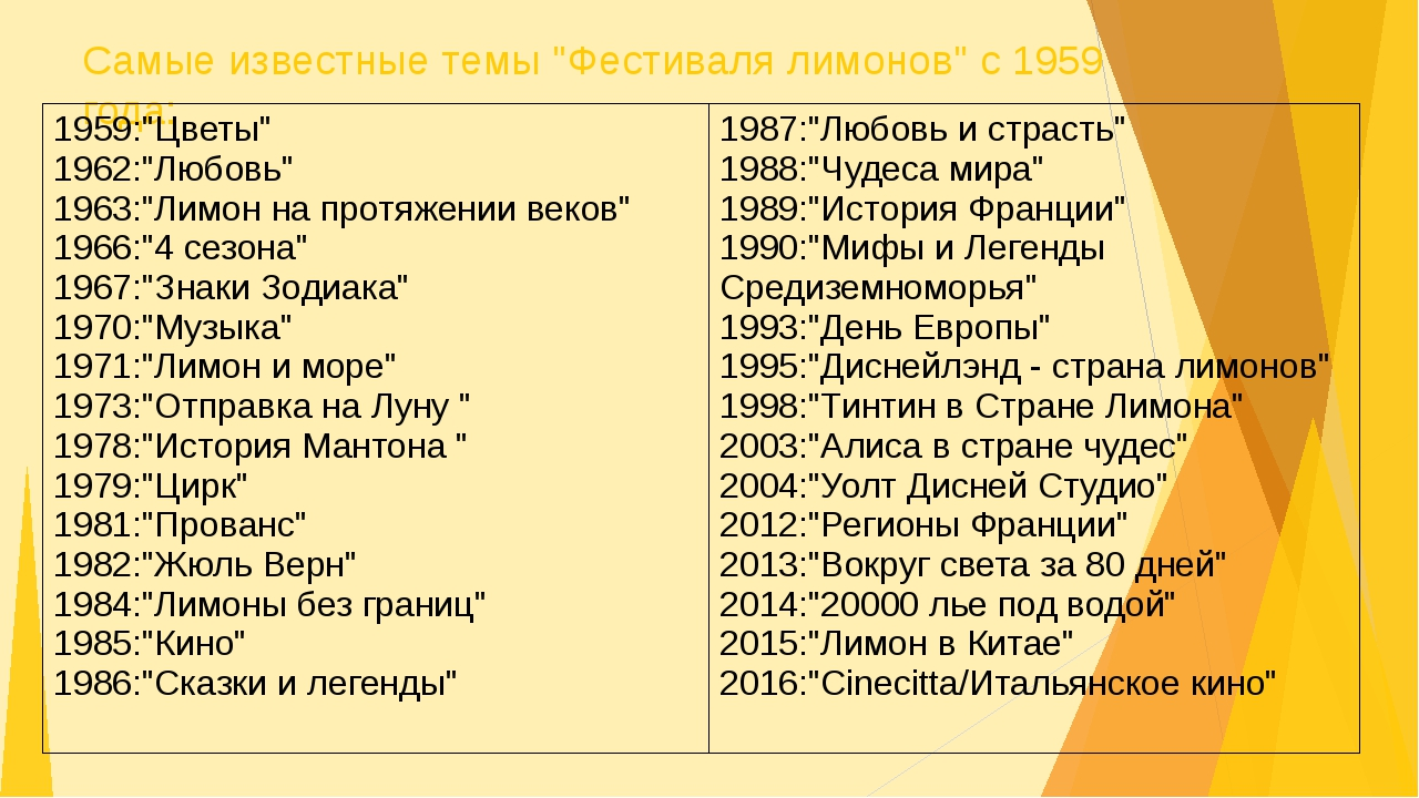"""Самые известные темы """"Фестиваля лимонов"""" с 1959 года: 1959:""""Цветы"""" 1962:""""Любо..."""