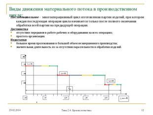 Виды движения материального потока в производственном цикле: Последовательное