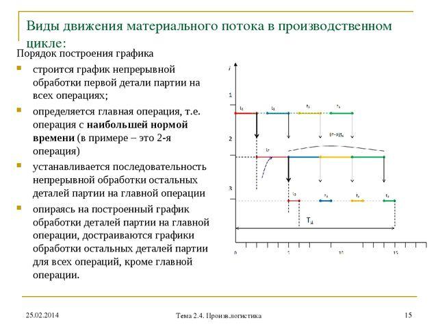 Виды движения материального потока в производственном цикле: Порядок построен...