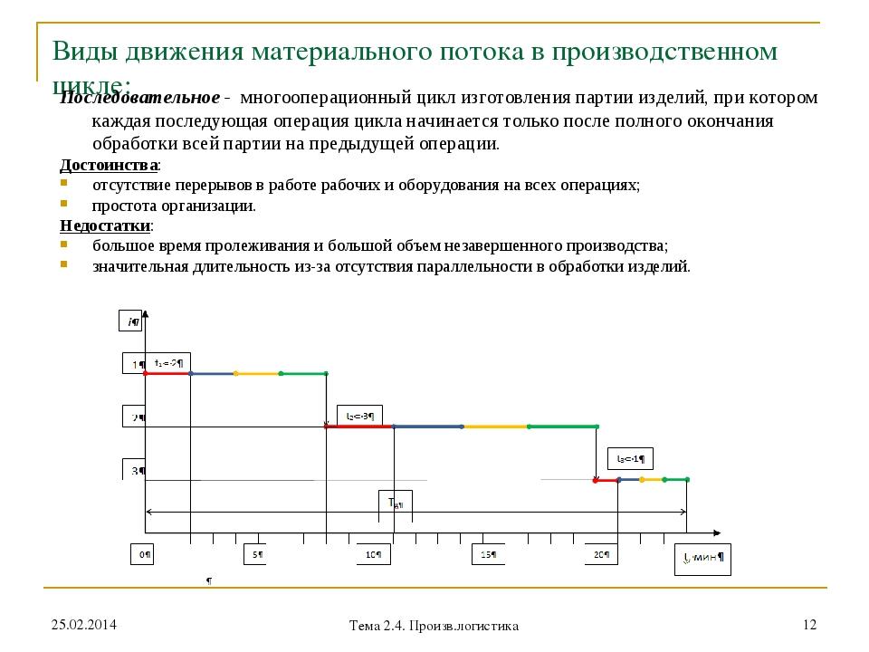 Виды движения материального потока в производственном цикле: Последовательное...