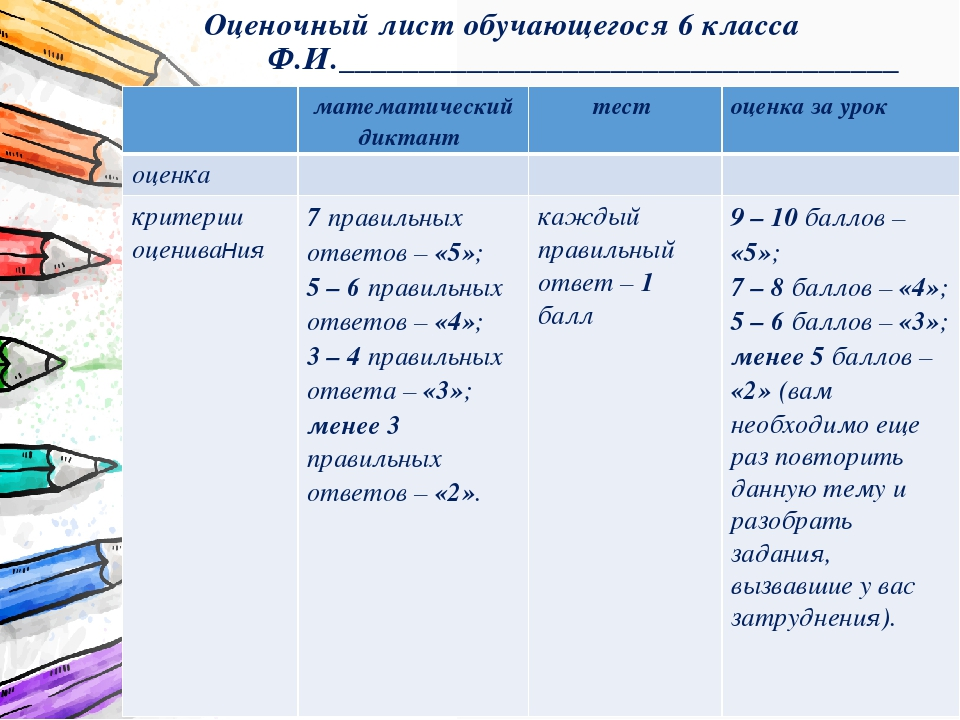 Оценочный лист обучающегося 6 класса Ф.И.___________________________________...