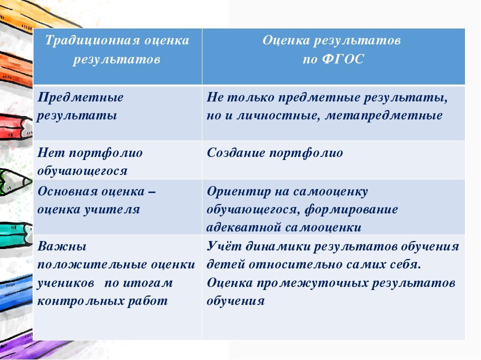Традиционная оценка результатовОценка результатов по ФГОС Предметные результ...