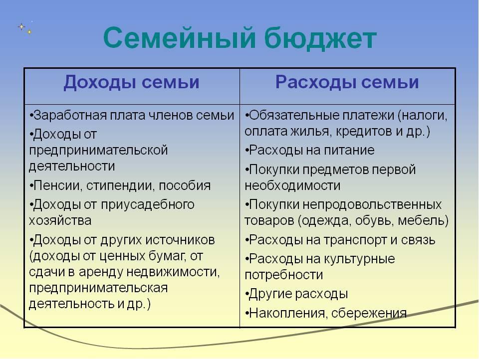 тобой расходы в семейном бюджете итоге, Россия