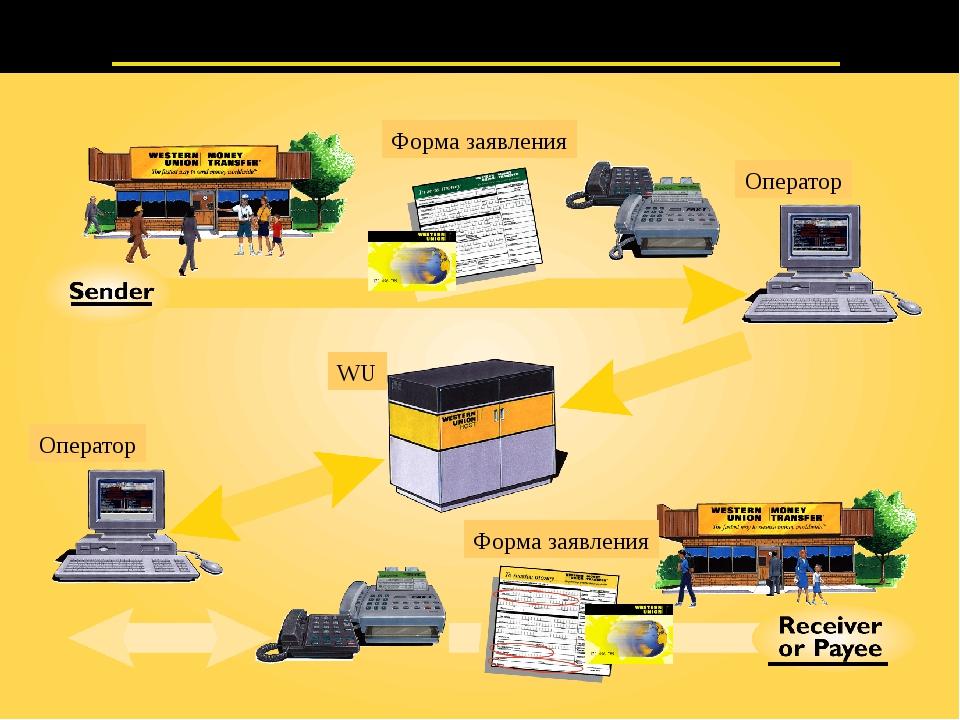 Как происходит перевод денег Форма заявления Оператор Оператор WU Форма заяв...