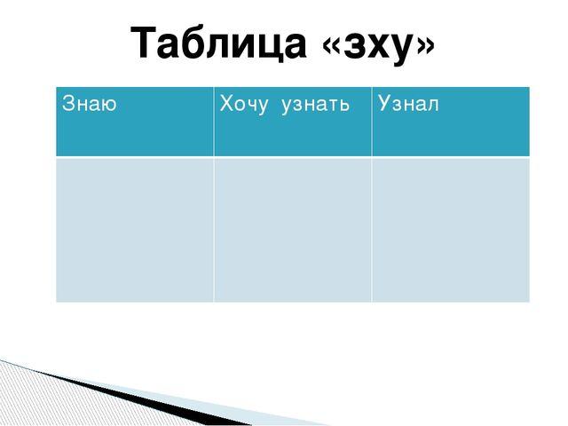 Таблица «зху» Знаю Хочу узнать Узнал