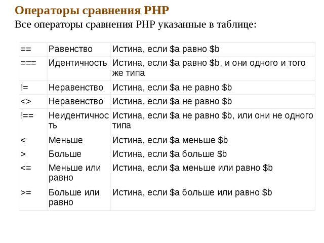 Операторы сравнения PHP Все операторы сравнения PHP указанные в таблице: ==Р...