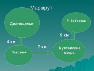 Р. Бобровка Долгощелье Павручей Маршрут 4 км 7 км 9 км