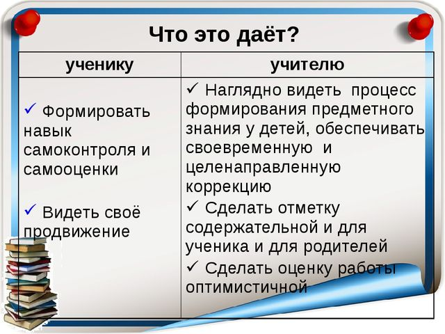 Что это даёт? ученику учителю Формировать навык самоконтроля и самооценки Вид...