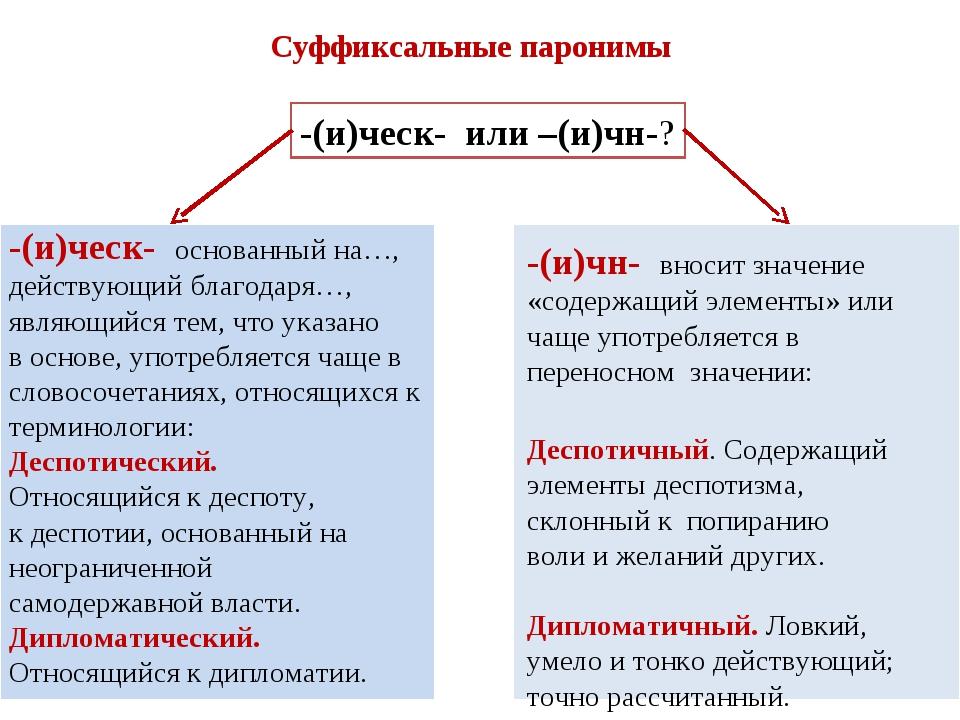 Суффиксальные паронимы -(и)ческ- или –(и)чн-? -(и)ческ- основанный на…, дейст...