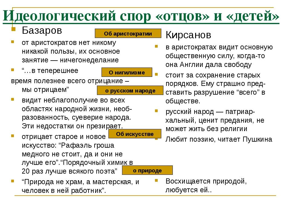 Идеологический спор «отцов» и «детей» Базаров от аристократов нет никому ника...