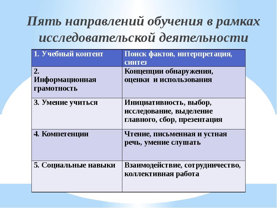 Пять направлений обучения в рамках исследовательской деятельности 1.Учебныйк...