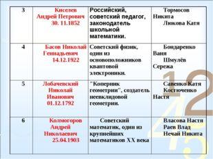 3Киселев Андрей Петрович 30. 11.1852Российский, советский педагог, законода