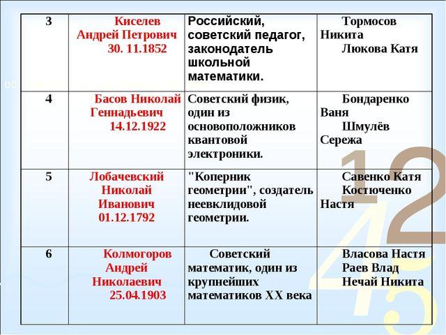 3Киселев Андрей Петрович 30. 11.1852Российский, советский педагог, законода...