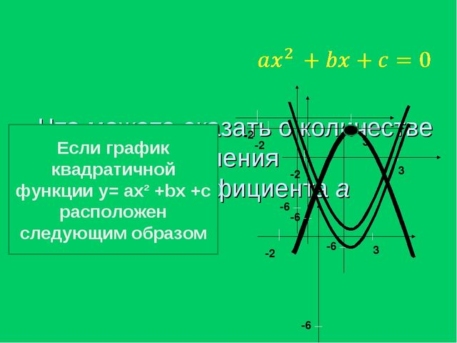 Что можете сказать о количестве корней уравнения и знаке коэффициента a Если...