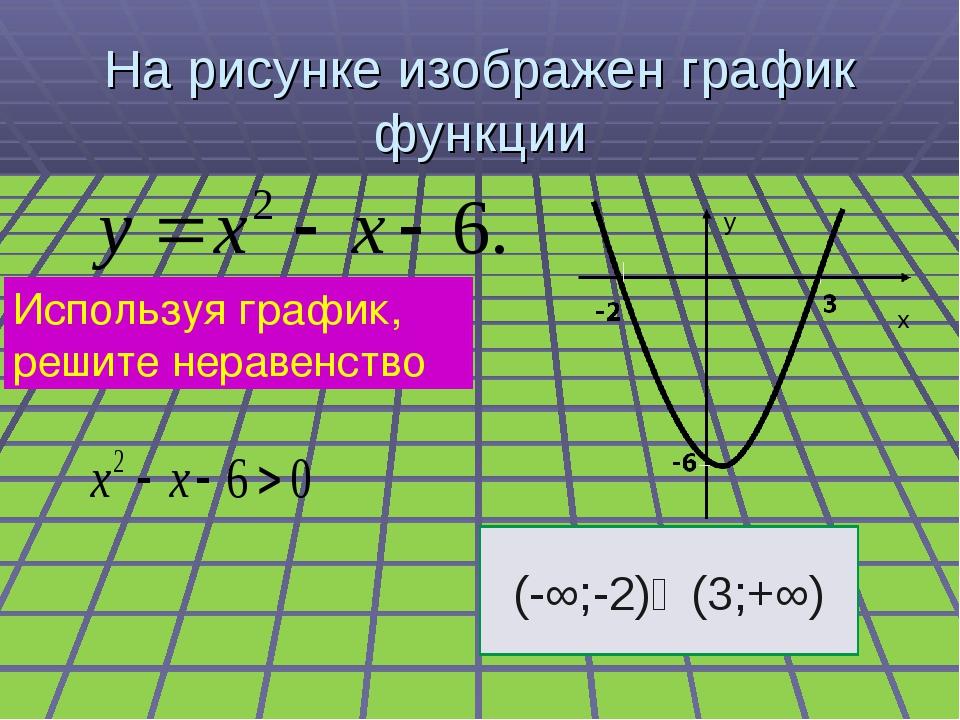 На рисунке изображен график функции Используя график, решите неравенство (-∞;...