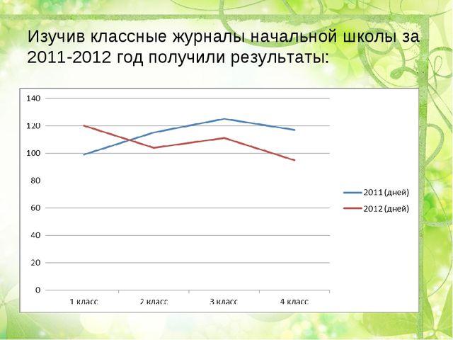 Изучив классные журналы начальной школы за 2011-2012 год получили результаты: