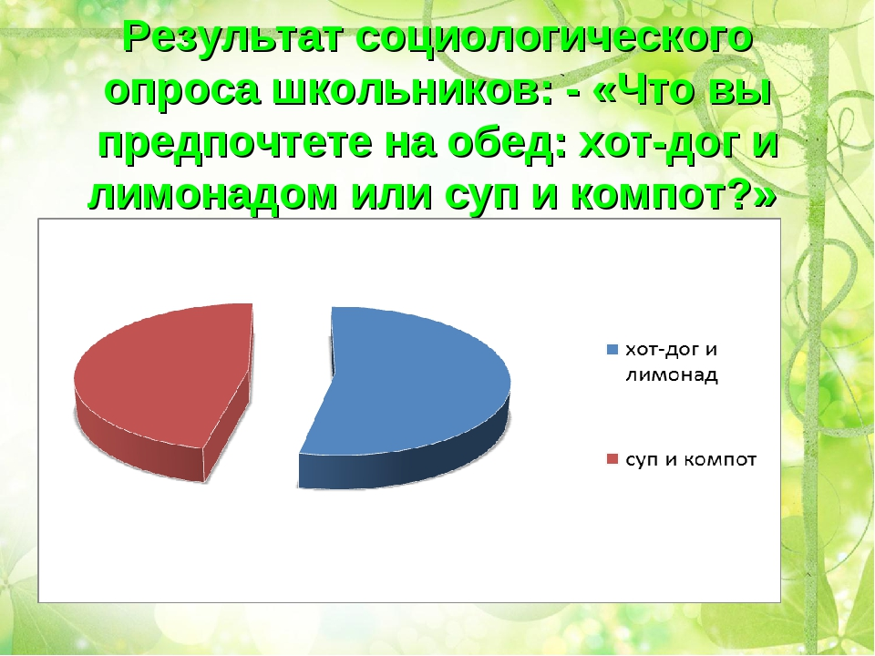 Результат социологического опроса школьников: - «Что вы предпочтете на обед:...