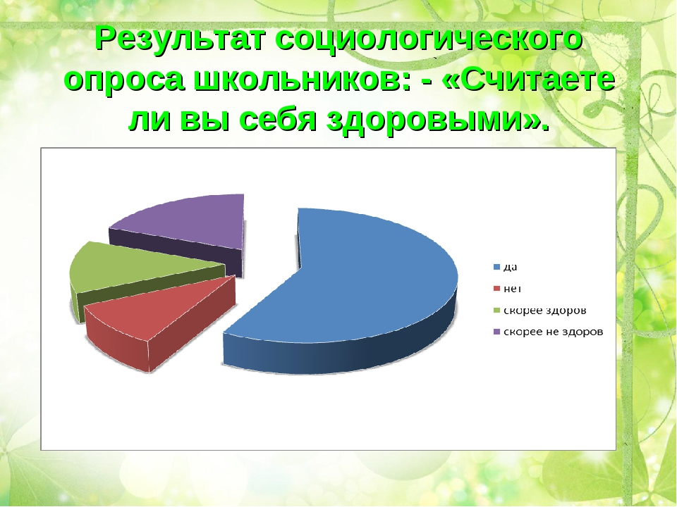 Результат социологического опроса школьников: - «Считаете ли вы себя здоровым...