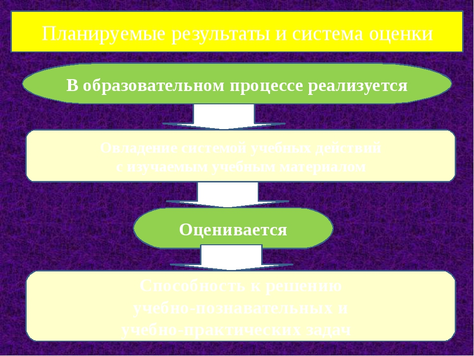 Планируемые результаты и система оценки В образовательном процессе реализуетс...