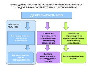 ОСНОВНАЯ РОЛЬ НПФ ВИДЫ ДЕЯТЕЛЬНОСТИ НЕГОСУДАРСТВЕННЫХ ПЕНСИОННЫХ ФОНДОВ В РФ